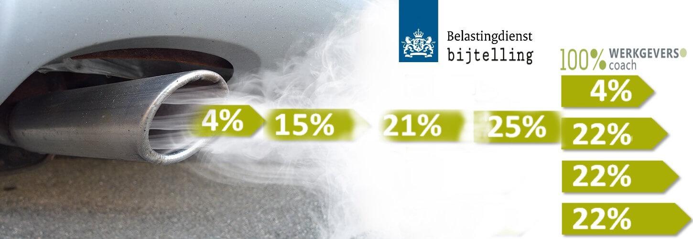 fiscale bijtelling auto,belastingdienst auto,Bijtellingspercentages auto 2011 – 2020, bijtelling auto, auto percentage bijtelling,
