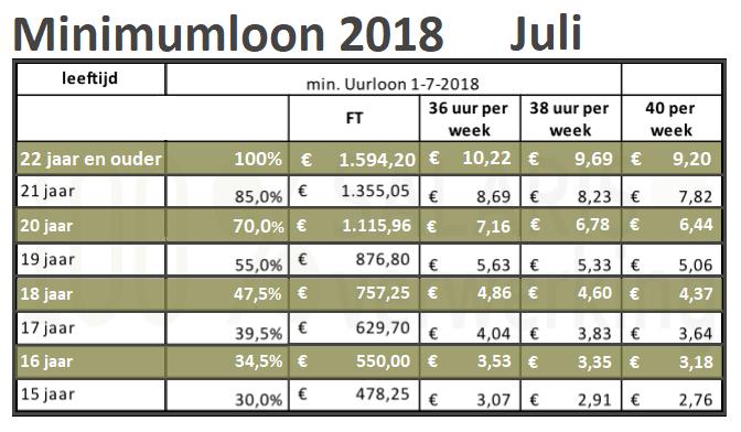 minimumloon, wml 2018, het minimumloon 2018, minimumjeugdloon 2018