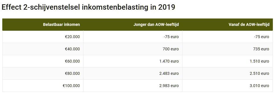Effect 2-schijvenstelsel inkomstenbelasting in 2019, schijvenstelsel aow Belastbaar inkomen,Jonger dan AOW-leeftijd, Vanaf de AOW-leeftijd