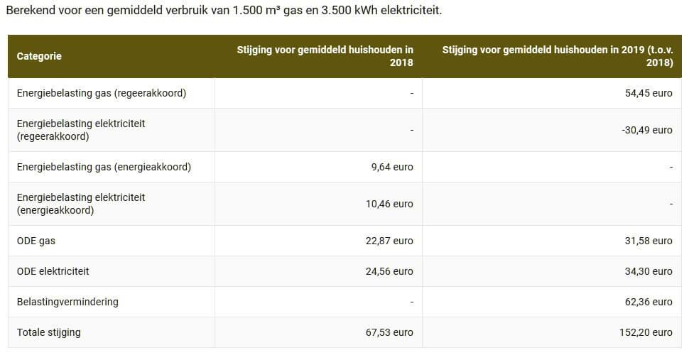 Stijging energierekening per huishouden komende jaren, Berekend voor een gemiddeld verbruik van 1.500 m³ gas en 3.500 kWh elektriciteit.