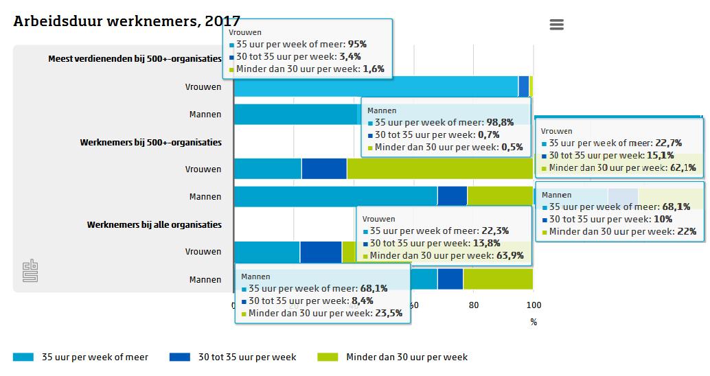 arbeidsduur werknemers 2017