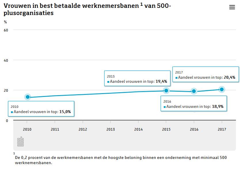 vrouwen in best betaalde werknemersbanen
