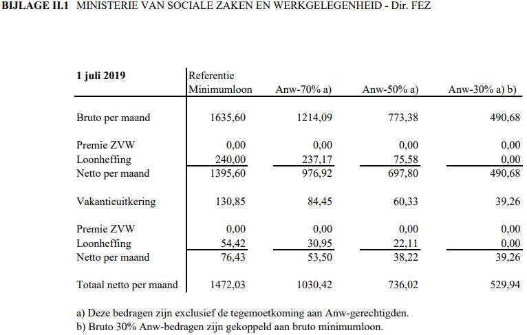 overzicht van de AOW- en ANW-uitkeringen die worden afgeleid van het referentieminimumloon