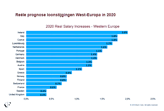 Nederland in top van West Europa met reële loonstijging van gemiddeld 1,6procent in 2020