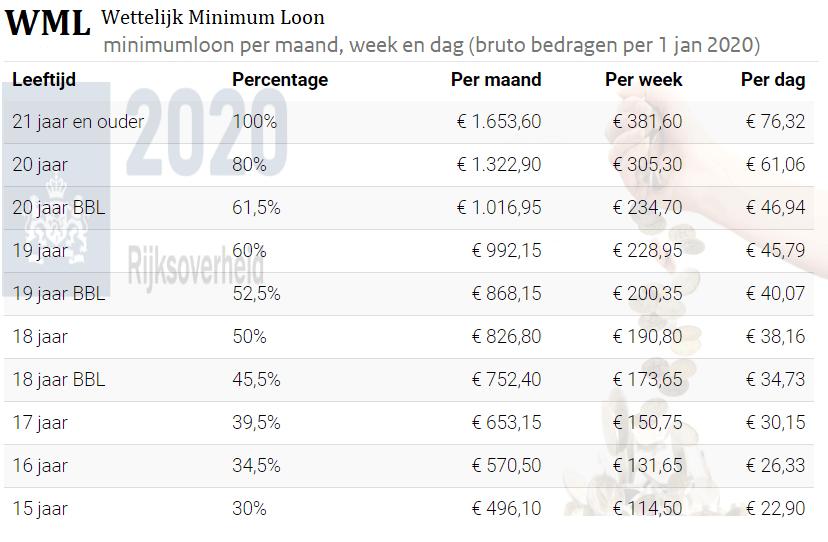 wml 2020, minimumloon 2020, het minimumloon 2020, minimum loon, wettelijk minimumloon 2020, het bruto wettelijk minimumloon 2020