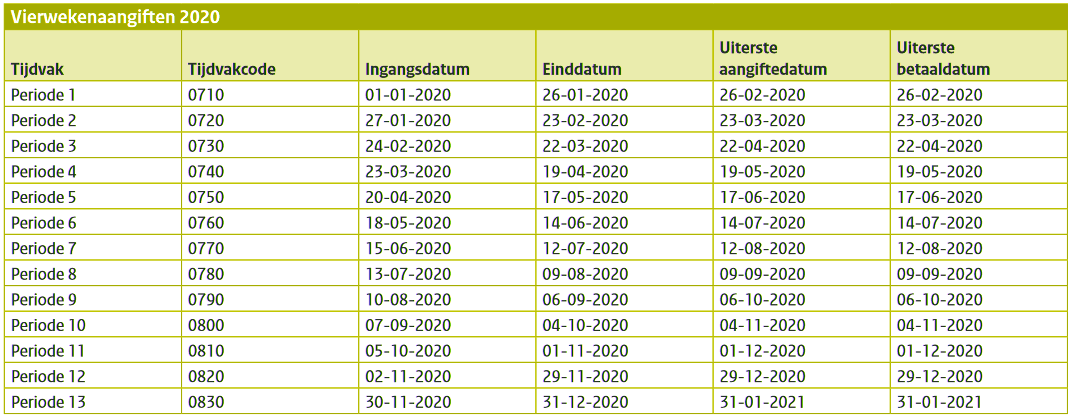 Aangifte loonheffingen 2020,tijdvakcodes, aangifte- en betaaldatums