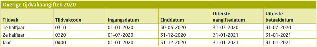 Aangifte loonheffingen 2020, tijdvakcodes, aangifte- en betaaldatums
