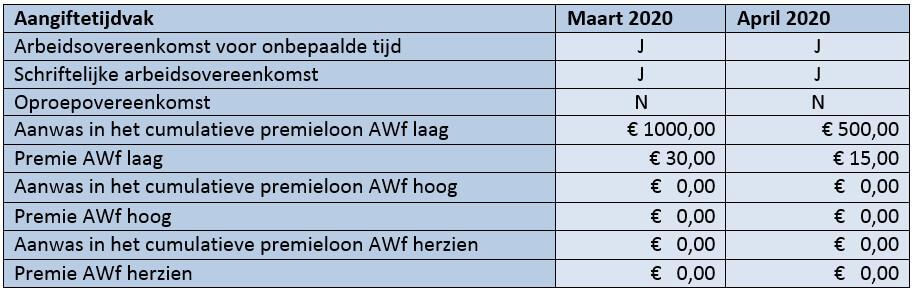 Tabel aangiftetijdvak