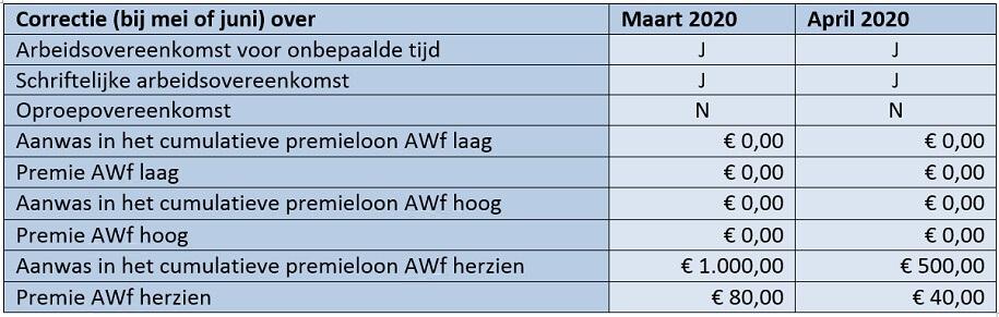 Tabel correctie (bij mei of juni)